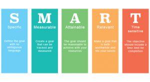 career helps achieve life goals SMART