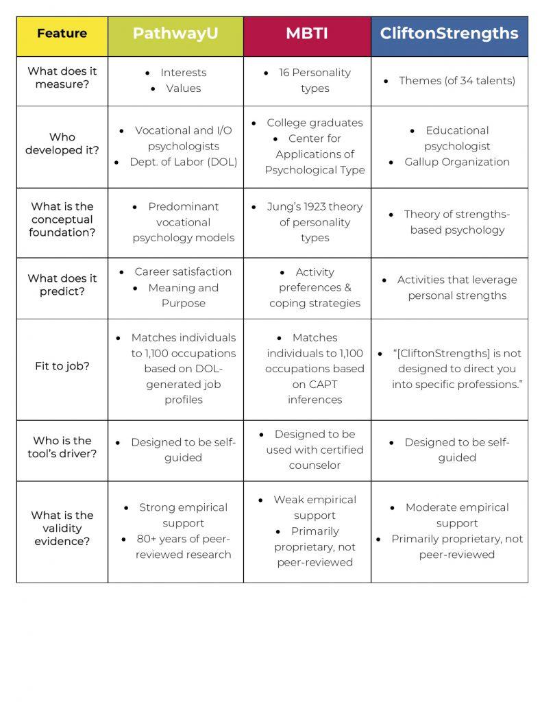 career assessment tests comparison chart